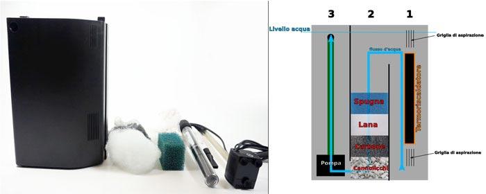 Filtro interno per acquario come montarlo for Acquario per tartarughe con filtro